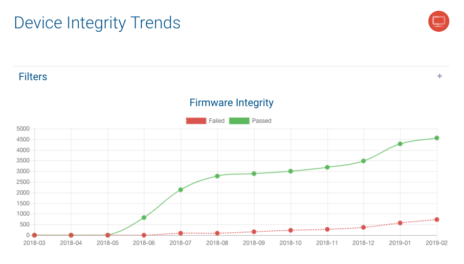Integrity Trends Chart
