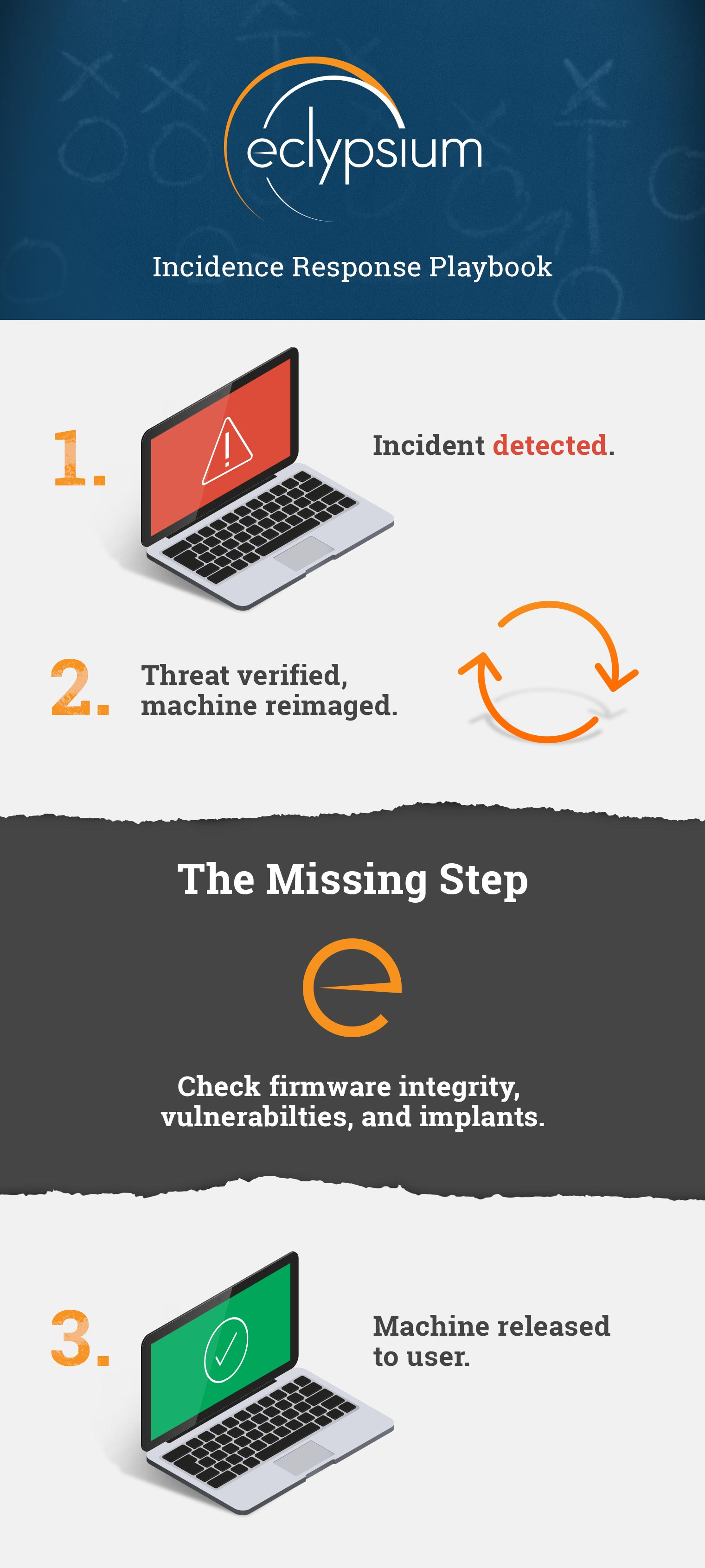 Incident Response Playbook Infographic