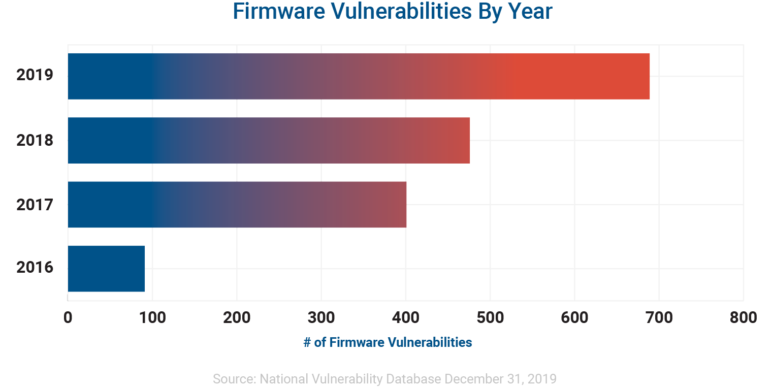 Firmware Vulnerabilities by Year 2016-2019 Chart