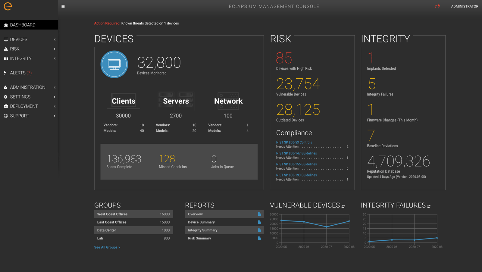 Dashboard shows how Eclypsium protects firmware
